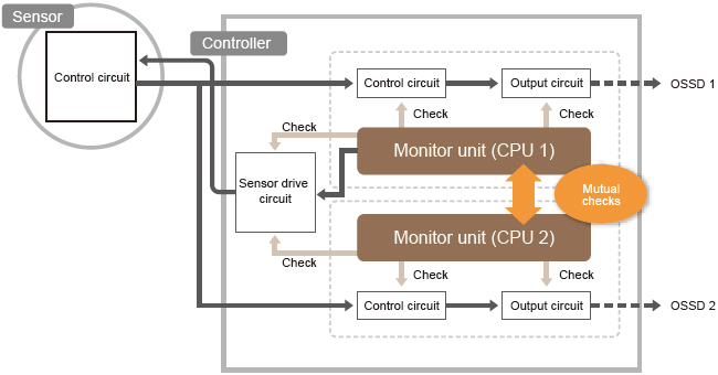 Dual CPUs deliver an advanced level of safety control.