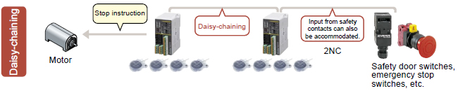 Reduce wiring and lower costs by daisy-chaining controllers and other safety equipment.