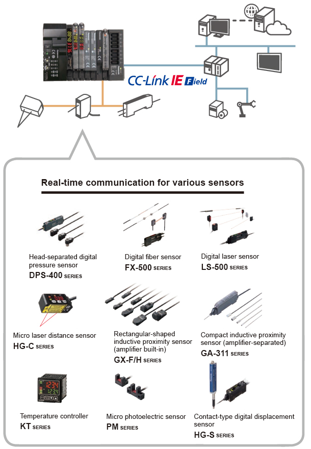 Introducing the industry's first* communication units compatible with CC-Link IE Field