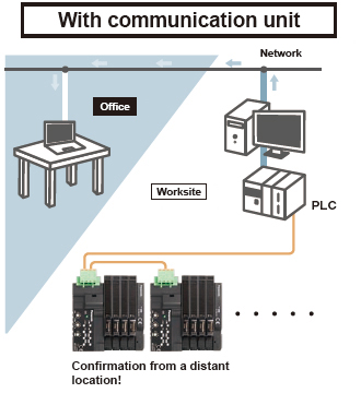With communication unit