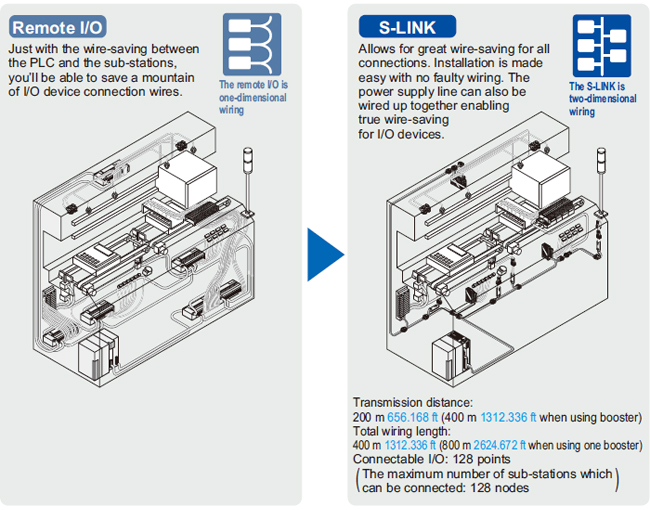 Sensor & Wire-saving Link System S-LINK | Automation Controls ...