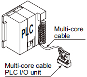 PLC related units