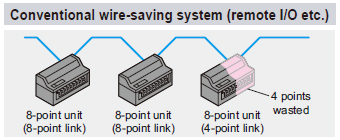 Conventional wire-saving system (remote I/O etc.)