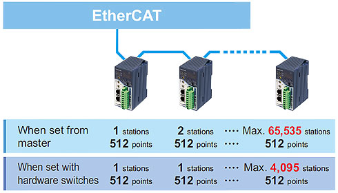 Bit information of various sensors and switches is sent directly to the EtherCAT.