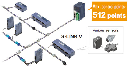 The next-generation Wire-saving System S-LINK V pioneers new technological potential.
