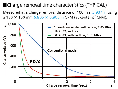 Pulse AC method for faster charge removal