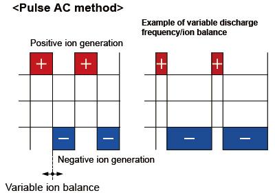 Automatic ion balance control