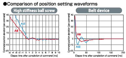 Comparison of position setting waveforms