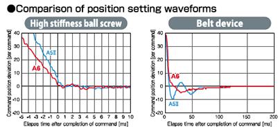 Comparison of position setting waveforms