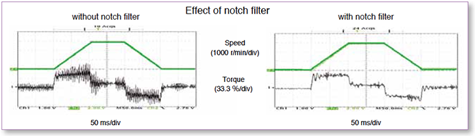 Effect of notch filter