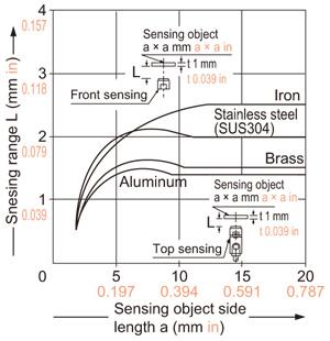 precautions for prorer use inductive proximity sensors technical rh www3 panasonic biz