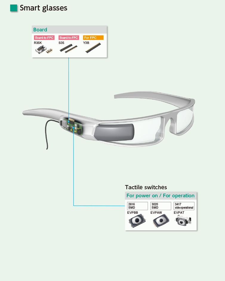 Application of Smart glasses