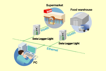 Temperature control of food-related equipment