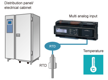 Predictive maintenance of panel (Multi analog input unit)