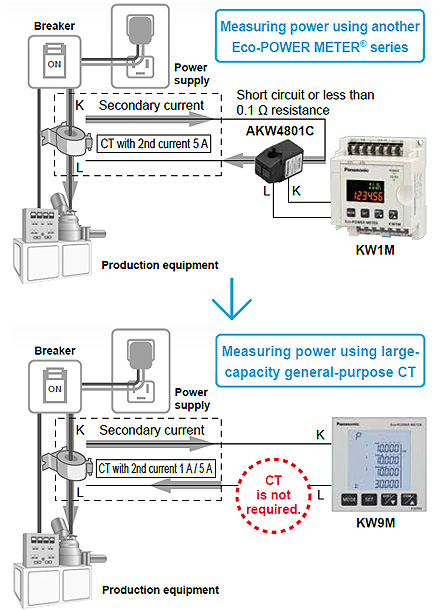 A maximum of 66 kV high voltage power supply can also be measured by using VT.
