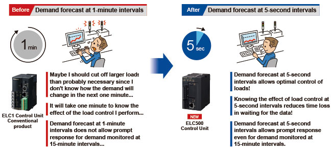 Demand monitoring at intervals of several seconds allows prompt response to sudden load fluctuations