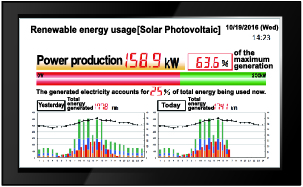 Show real-time renewable energy usage