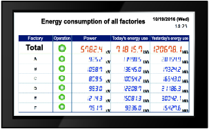 Show real-time energy consumption of all factories