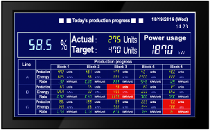 Show production progress and efficiency