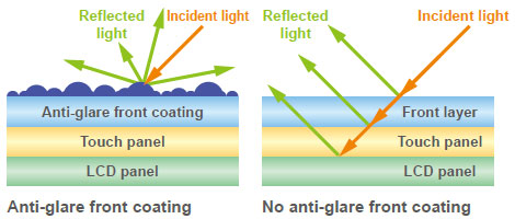 A front protection layer has an anti-glare coating to prevent unwanted reflections