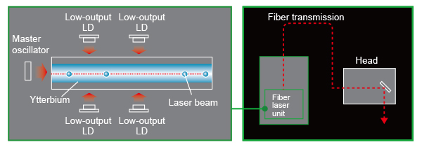 What is FAYb laser?