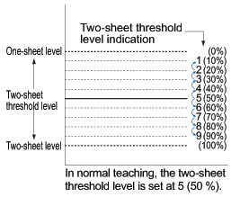 Two-sheet threshold level shift function