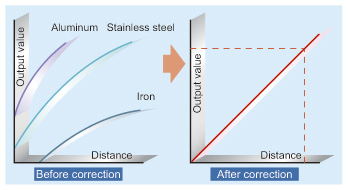 ±0.3 % F.S. linearity for stainless steel and iron
