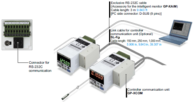 The RS-232C communication connector is standard equipment