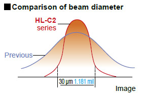 Comparison of beam diameter