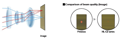 """High-resolution lens"" for realizing stable optical path lengths"