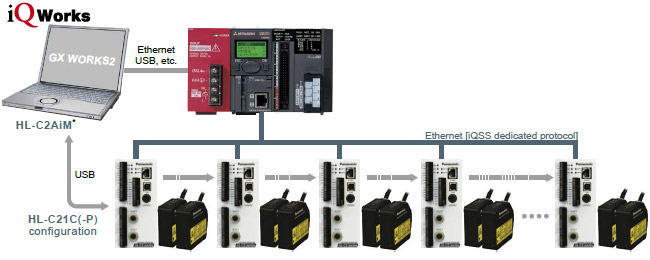 Measurement status can be acquired with a programmable controller easily and without any need for programming