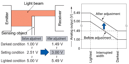 Span & shift adjustment