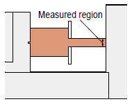 High accuracy measurement