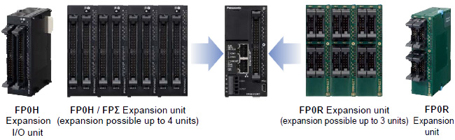 Up to 384 I/O points FP0H / FPΣ / FP0R units can be added.