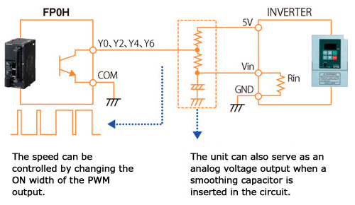 Built-in multipoint PWM outputs (4 channels)