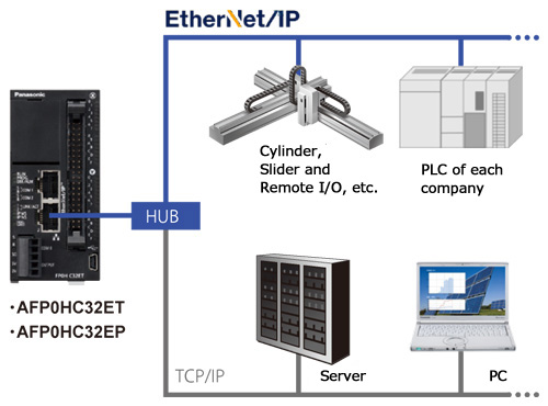 EtherNet/IP compatibility