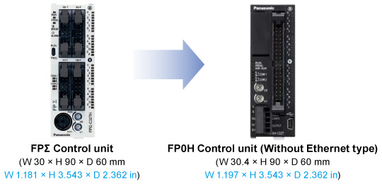 Ultra-compact size inherited from FPΣ