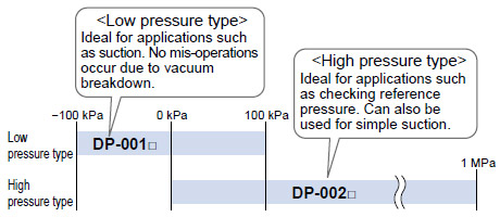Low Pressure Type and High Pressure Type Available