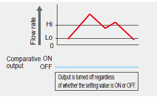 Output OFF mode