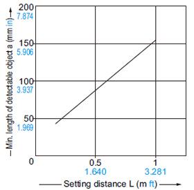 Ayar mesafesi ile algılanabilir nesnenin minimum uzunluğu arasındaki ilişki
