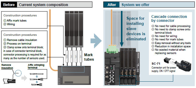 Reduction in wiring, construction, and space