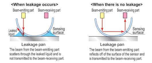 Leak Detection Sensor EX-F70/EX-F60   Automation Controls ... Photoelectric Effect Circuit