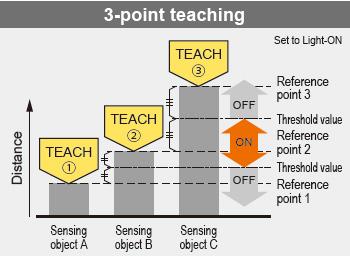 3-point teaching