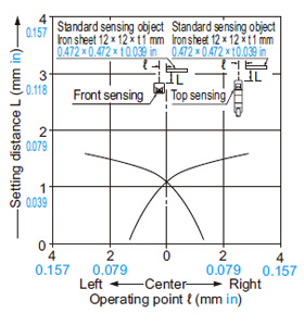 GX-6 tipi Algılama alanı