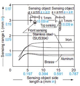 GX-6 tipi Algılama nesnesi boyutu ile algılama aralığı arasındaki ilişki