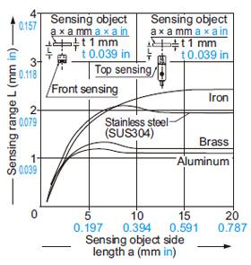 GX-8 tipi Algılama nesnesi boyutu ile algılama aralığı arasındaki ilişki