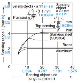 GX-12 tipi Algılama nesnesi boyutu ile algılama aralığı arasındaki ilişki