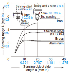 GX-15 tipi Algılama nesnesi boyutu ile algılama aralığı arasındaki ilişki