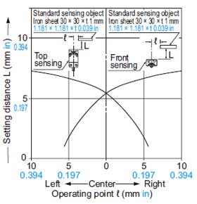 GX-15 (Uzun algılama aralığı) tipi Algılama alanı