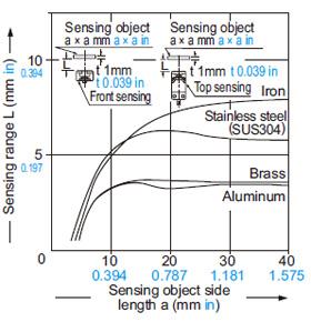 GX-15 (Uzun algılama aralığı) tipi Algılama nesnesi boyutu ve algılama aralığı arasındaki ilişki